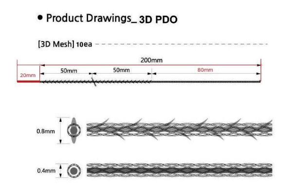 3Dメッシュアップ説明
